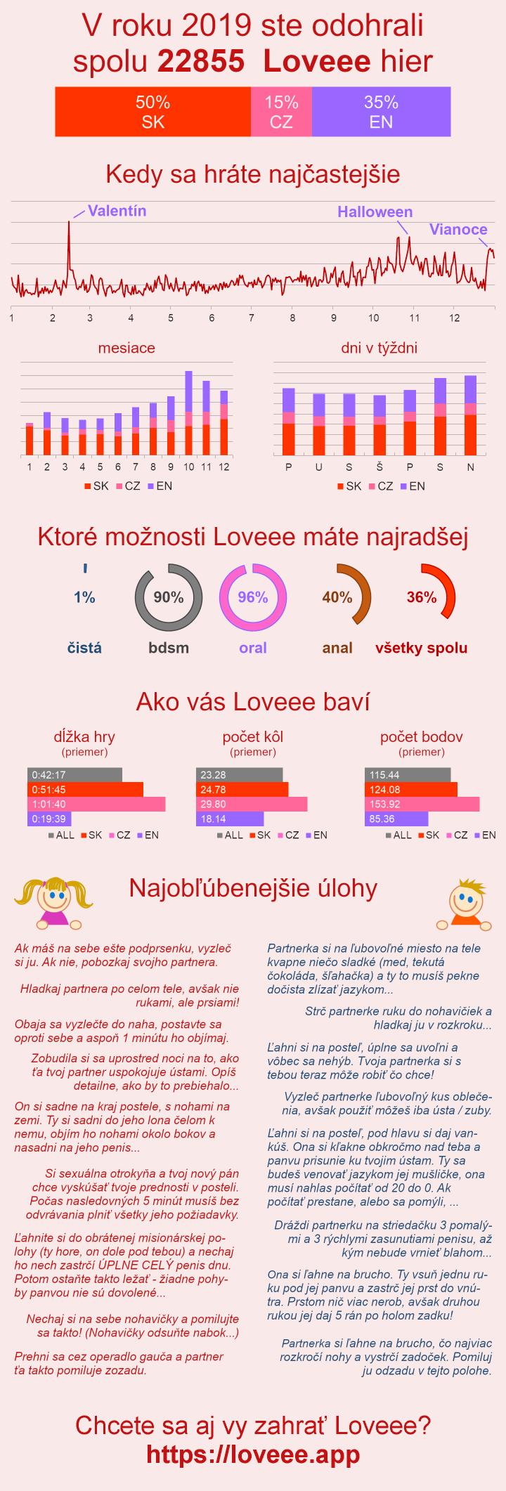 Infografika - štatistika hry Loveee za rok 2019.